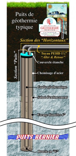 How Geothermal System Works Bernier Wells